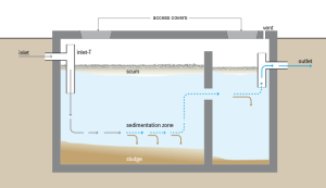 https://bbreplica.files.wordpress.com/2017/03/schematic_of_a_septic_tank_.png